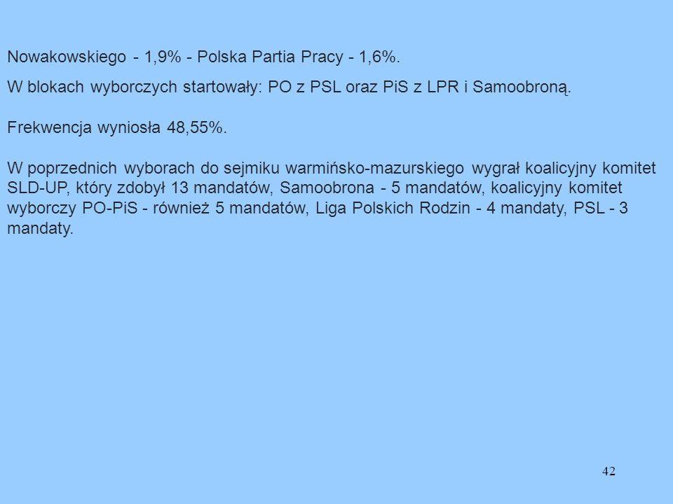 Nowakowskiego - 1,9% - Polska Partia Pracy - 1,6%.