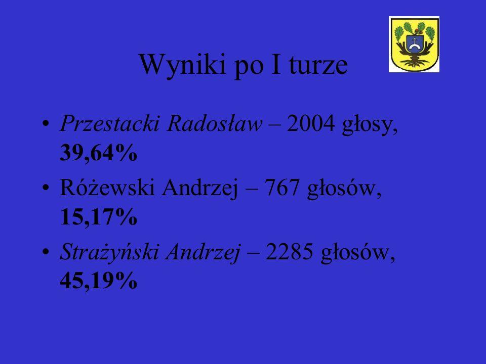 Wyniki po I turze Przestacki Radosław – 2004 głosy, 39,64%