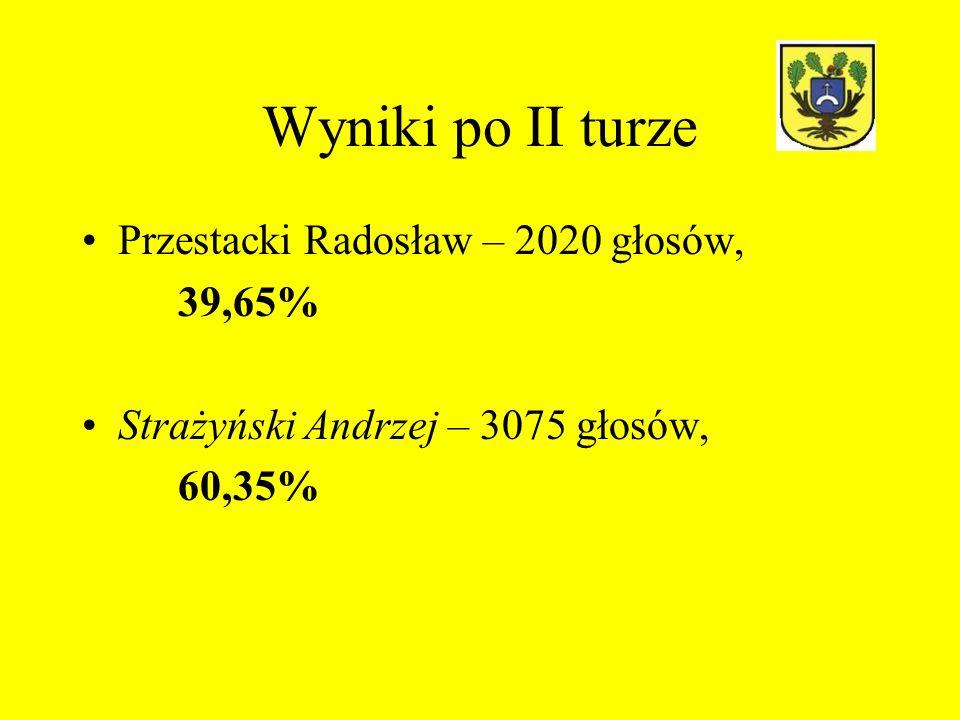 Wyniki po II turze Przestacki Radosław – 2020 głosów, 39,65%