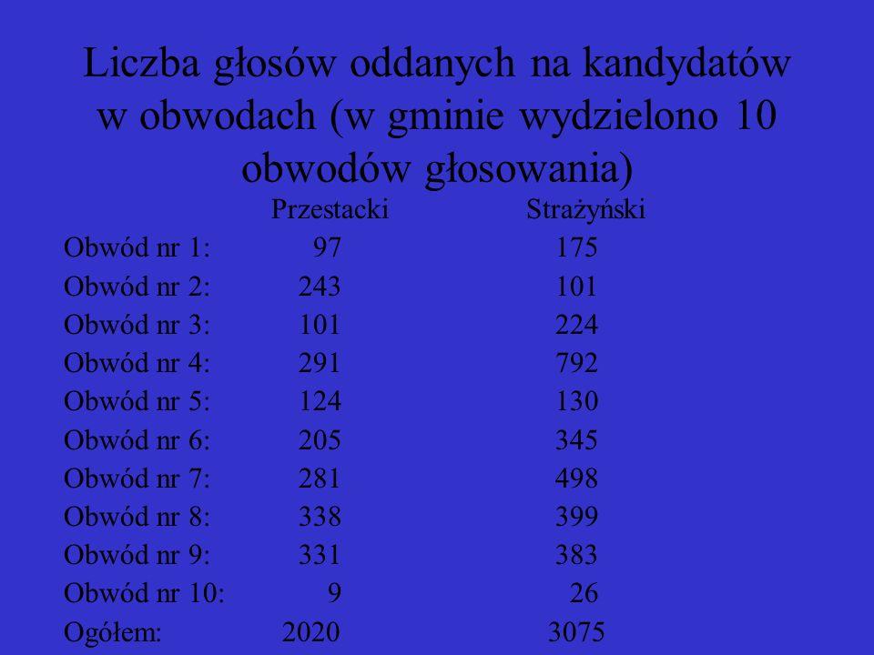 Liczba głosów oddanych na kandydatów w obwodach (w gminie wydzielono 10 obwodów głosowania)