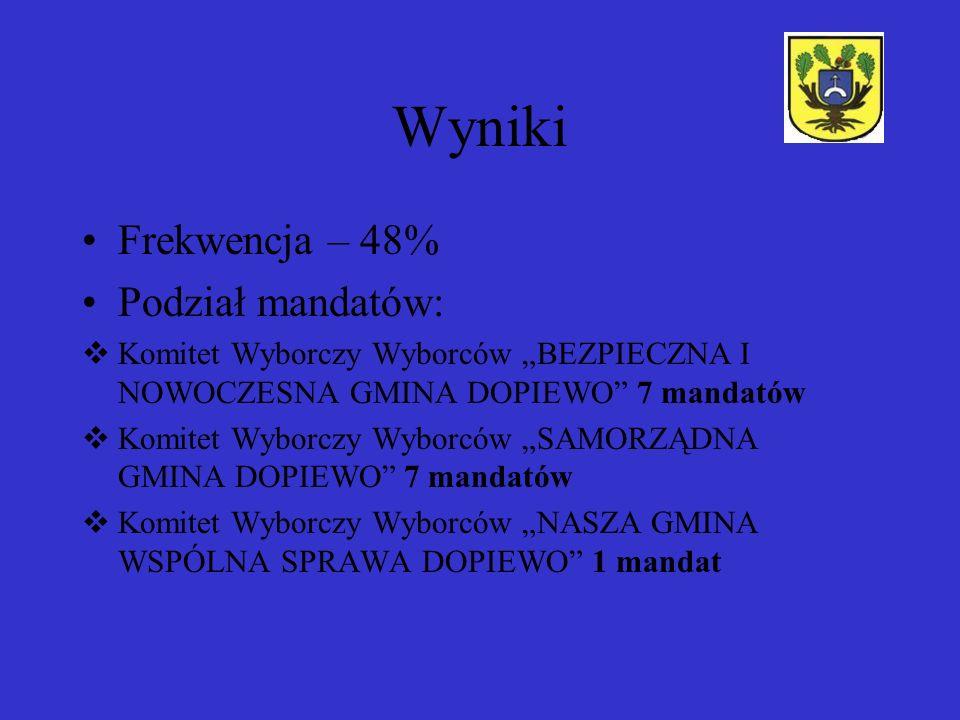 Wyniki Frekwencja – 48% Podział mandatów: