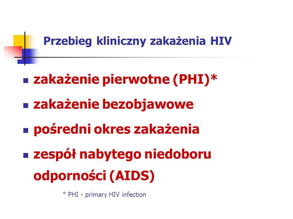 Przebieg kliniczny zakażenia HIV