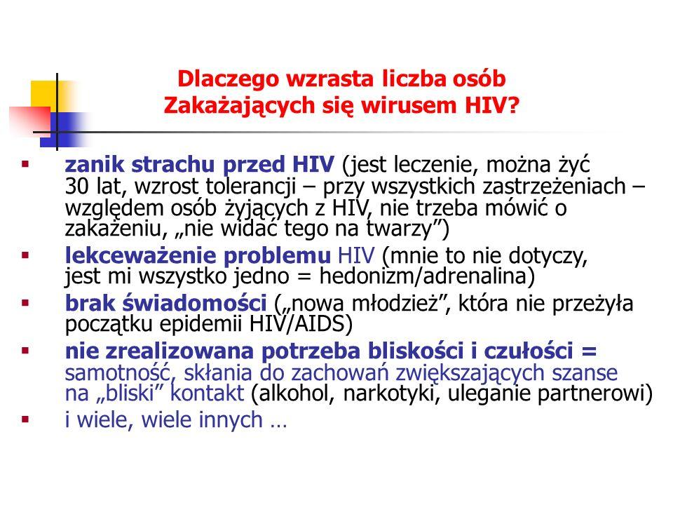 Dlaczego wzrasta liczba osób Zakażających się wirusem HIV
