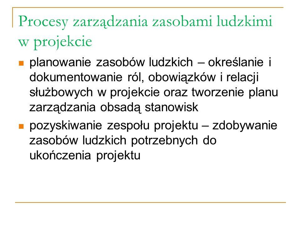 Procesy zarządzania zasobami ludzkimi w projekcie