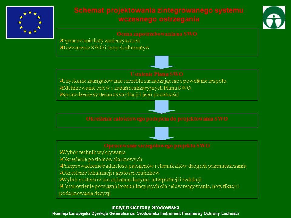 Schemat projektowania zintegrowanego systemu wczesnego ostrzegania