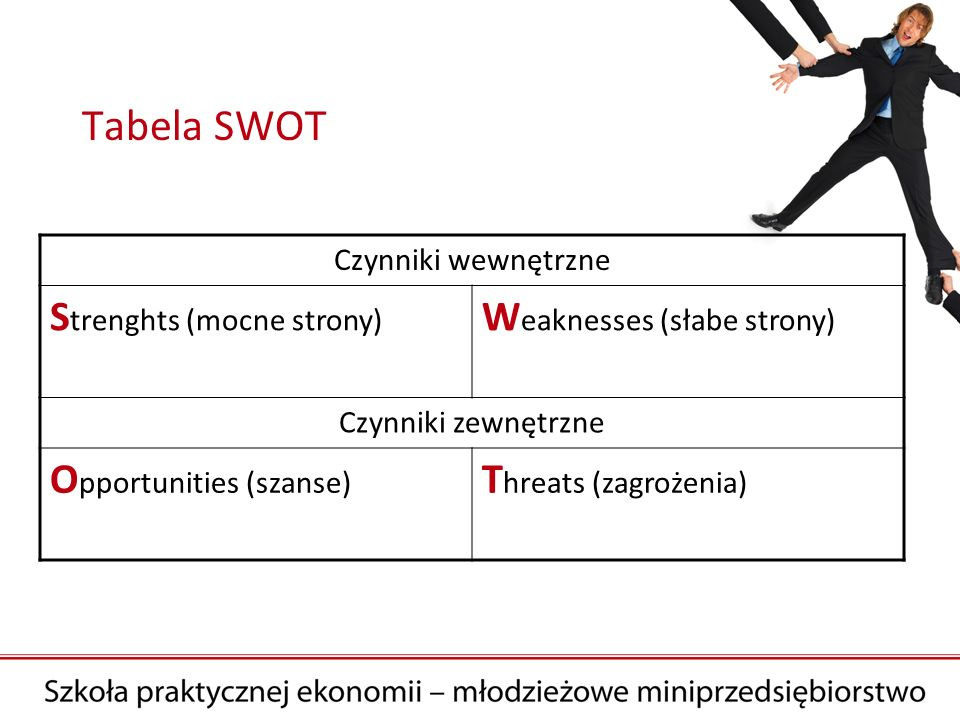 Tabela SWOT Strenghts (mocne strony) Weaknesses (słabe strony)