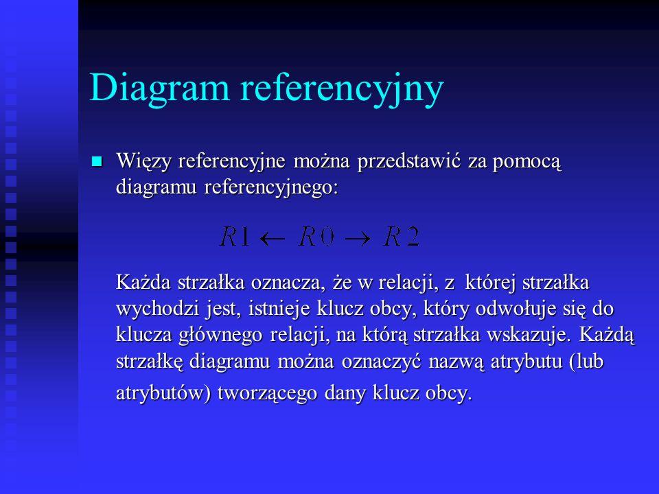 Diagram referencyjny Więzy referencyjne można przedstawić za pomocą diagramu referencyjnego: