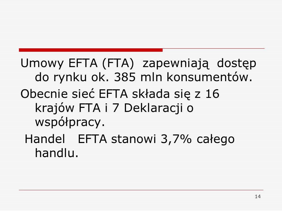 Umowy EFTA (FTA) zapewniają dostęp do rynku ok. 385 mln konsumentów.