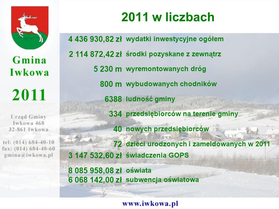 2011 w liczbach 4 436 930,82 zł. wydatki inwestycyjne ogółem. 2 114 872,42 zł. środki pozyskane z zewnątrz.