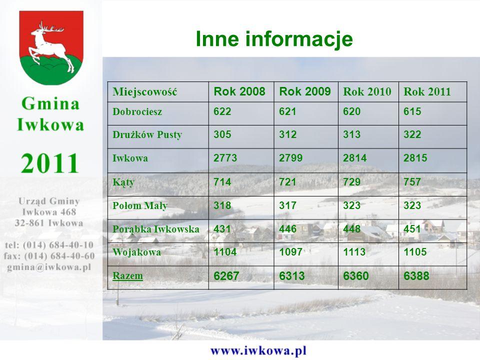 Inne informacje Miejscowość Rok 2008 Rok 2009 Rok 2010 Rok 2011 6267