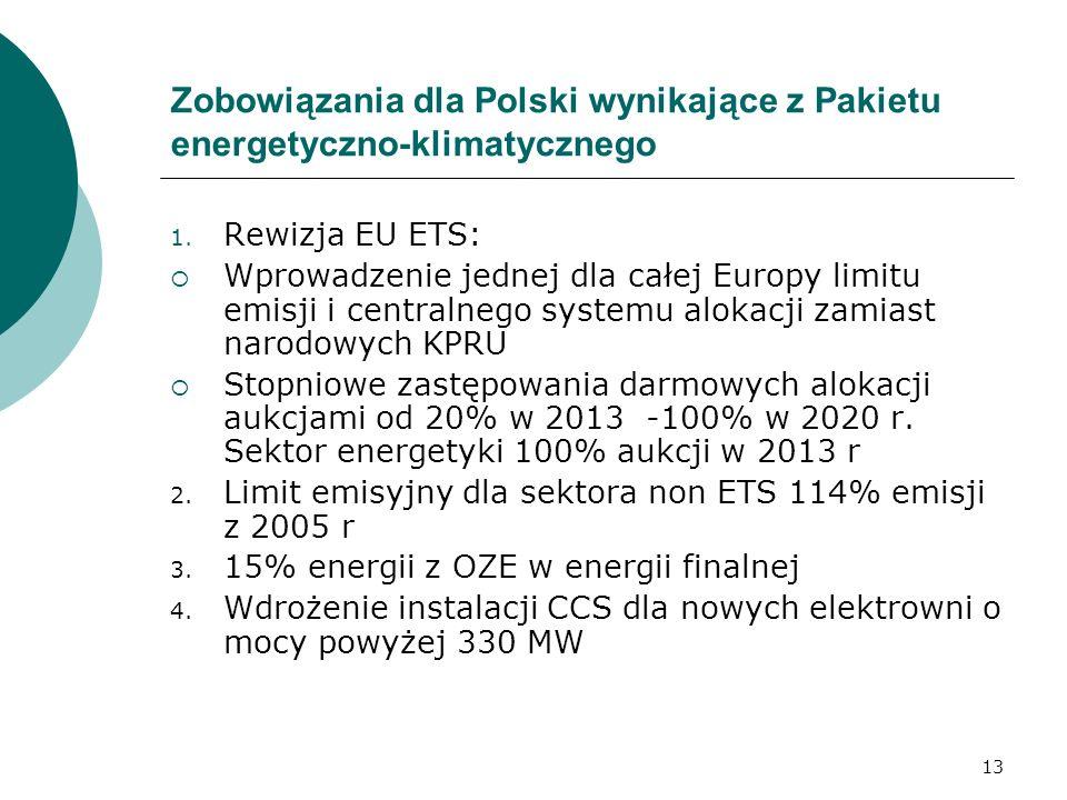 Zobowiązania dla Polski wynikające z Pakietu energetyczno-klimatycznego