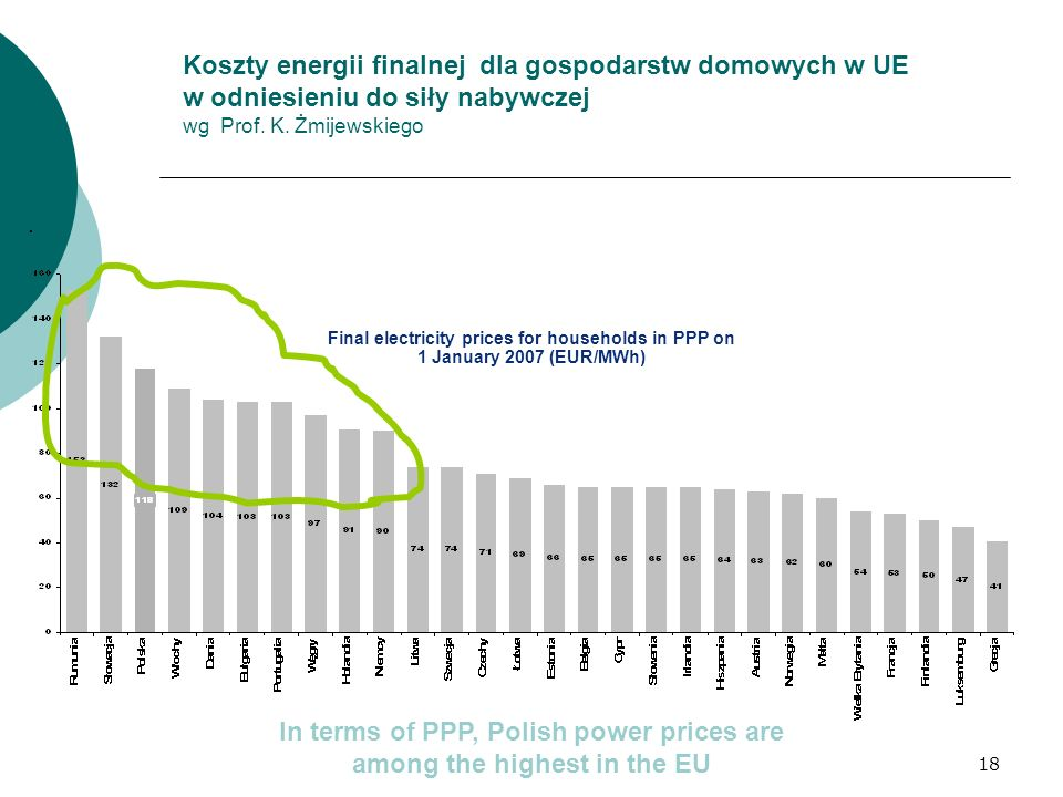 In terms of PPP, Polish power prices are among the highest in the EU