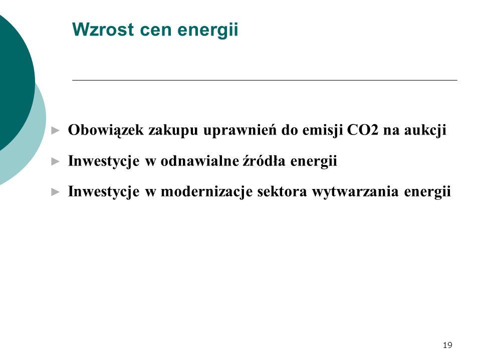 Wzrost cen energii Obowiązek zakupu uprawnień do emisji CO2 na aukcji