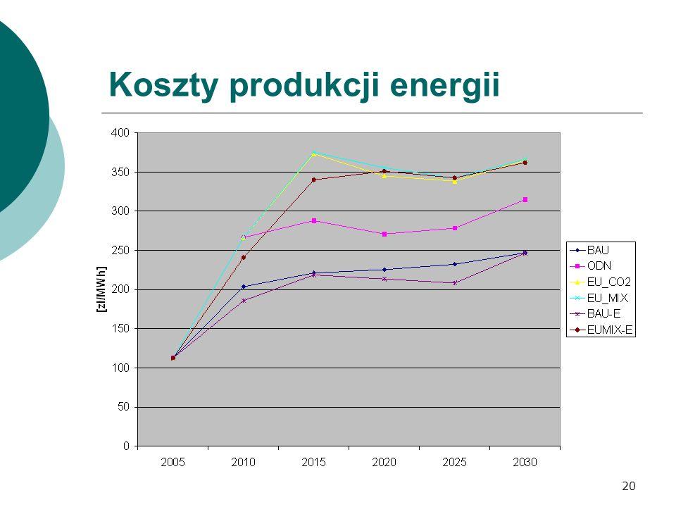 Koszty produkcji energii