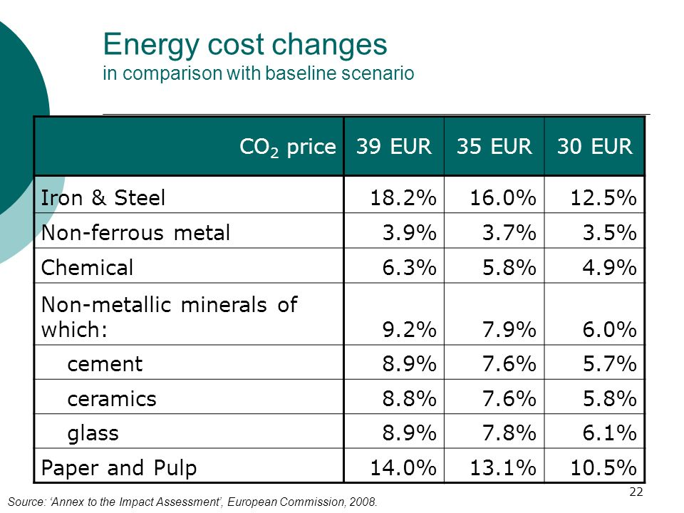 Energy cost changes in comparison with baseline scenario