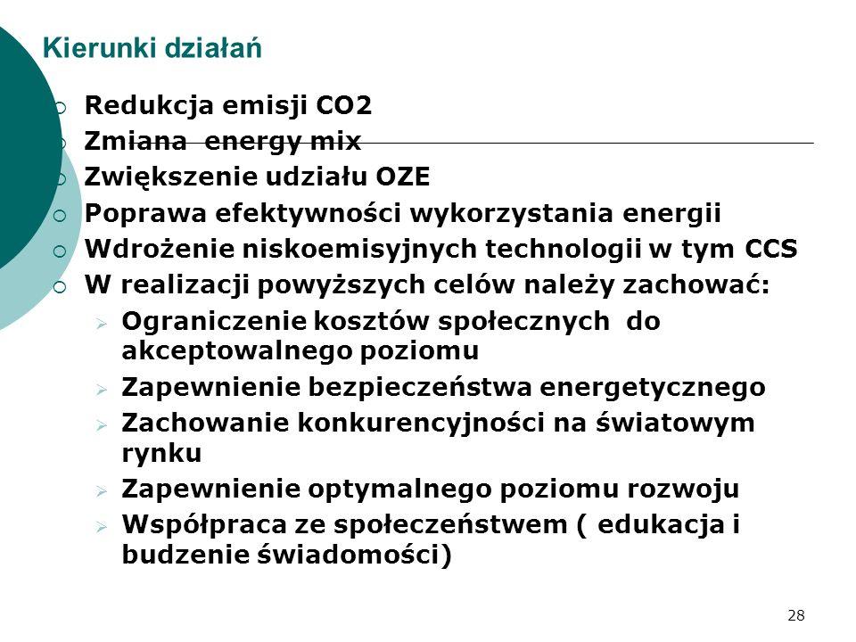 Kierunki działań Redukcja emisji CO2 Zmiana energy mix