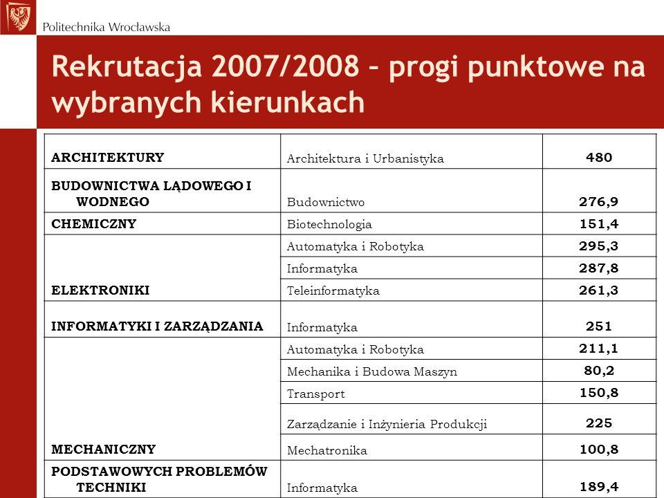 Rekrutacja 2007/2008 – progi punktowe na wybranych kierunkach