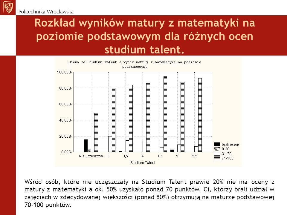 Rozkład wyników matury z matematyki na poziomie podstawowym dla różnych ocen studium talent.