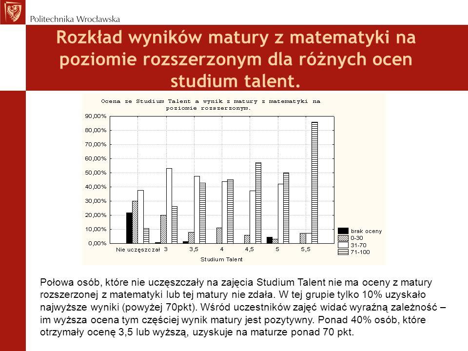 Rozkład wyników matury z matematyki na poziomie rozszerzonym dla różnych ocen studium talent.