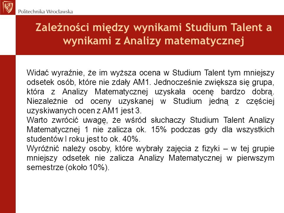 Zależności między wynikami Studium Talent a wynikami z Analizy matematycznej