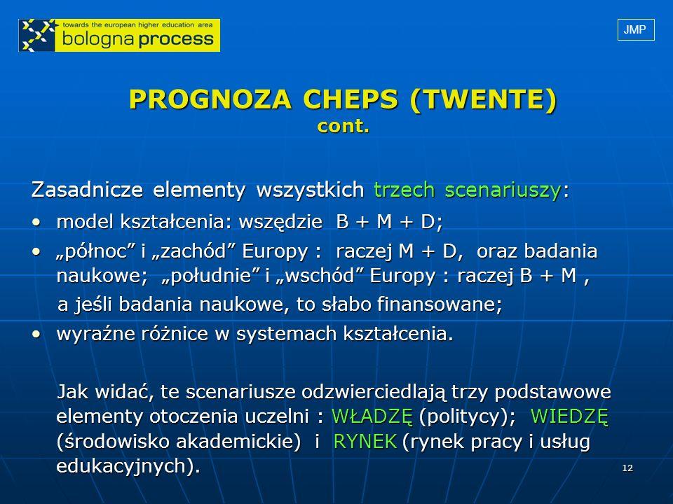 PROGNOZA CHEPS (TWENTE) cont.