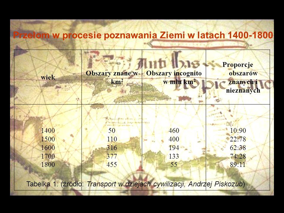 Przełom w procesie poznawania Ziemi w latach 1400-1800