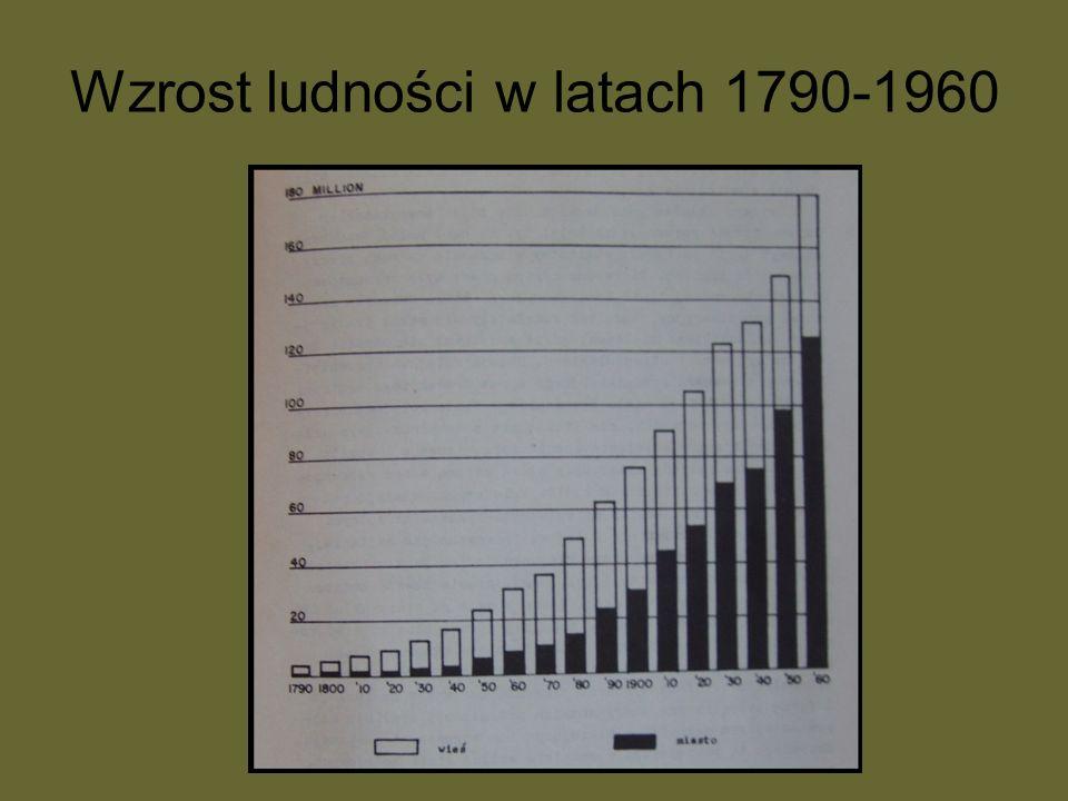 Wzrost ludności w latach 1790-1960