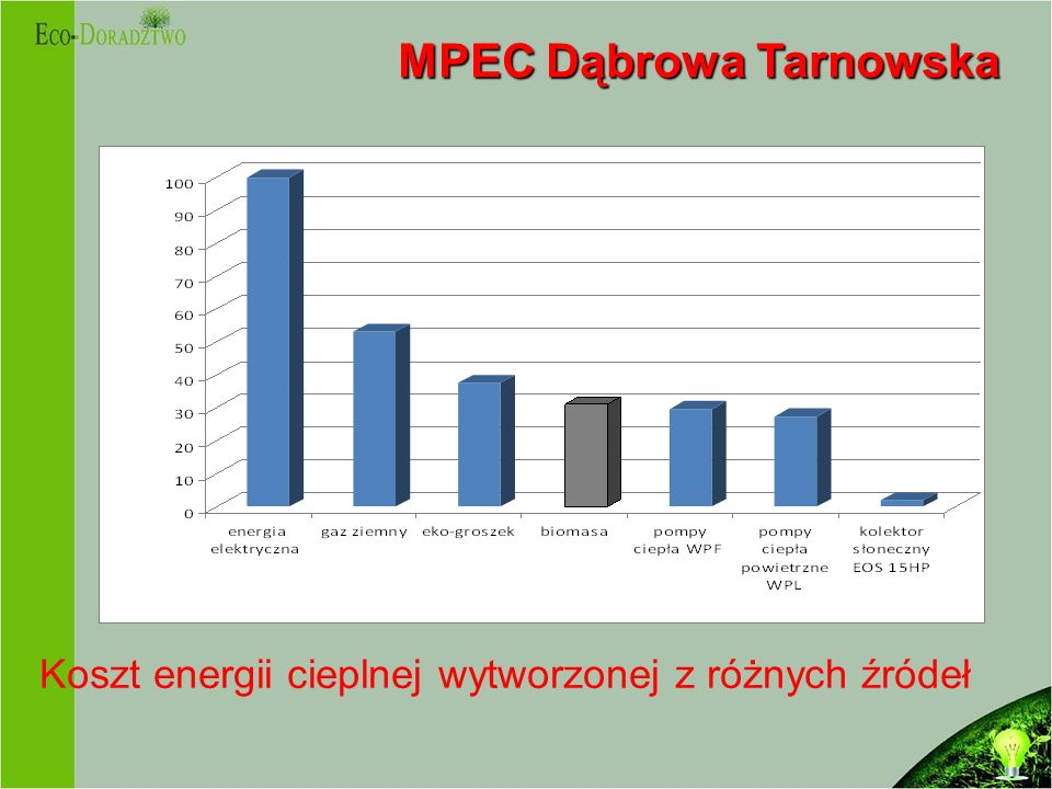 MPEC Dąbrowa Tarnowska
