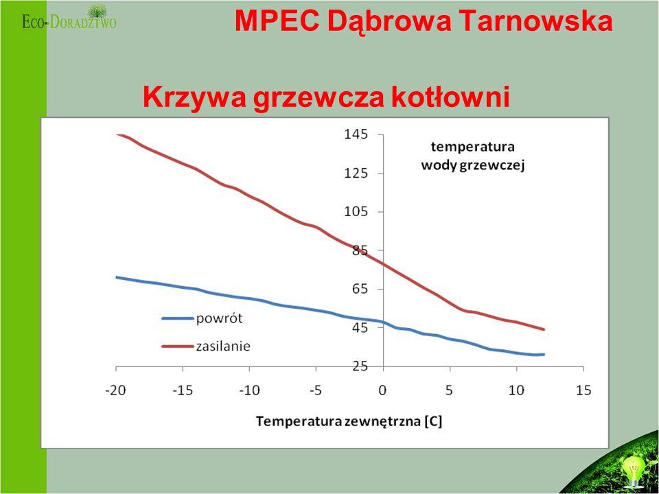 MPEC Dąbrowa Tarnowska Krzywa grzewcza kotłowni