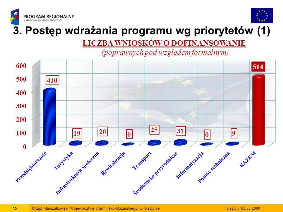 3. Postęp wdrażania programu wg priorytetów (1)