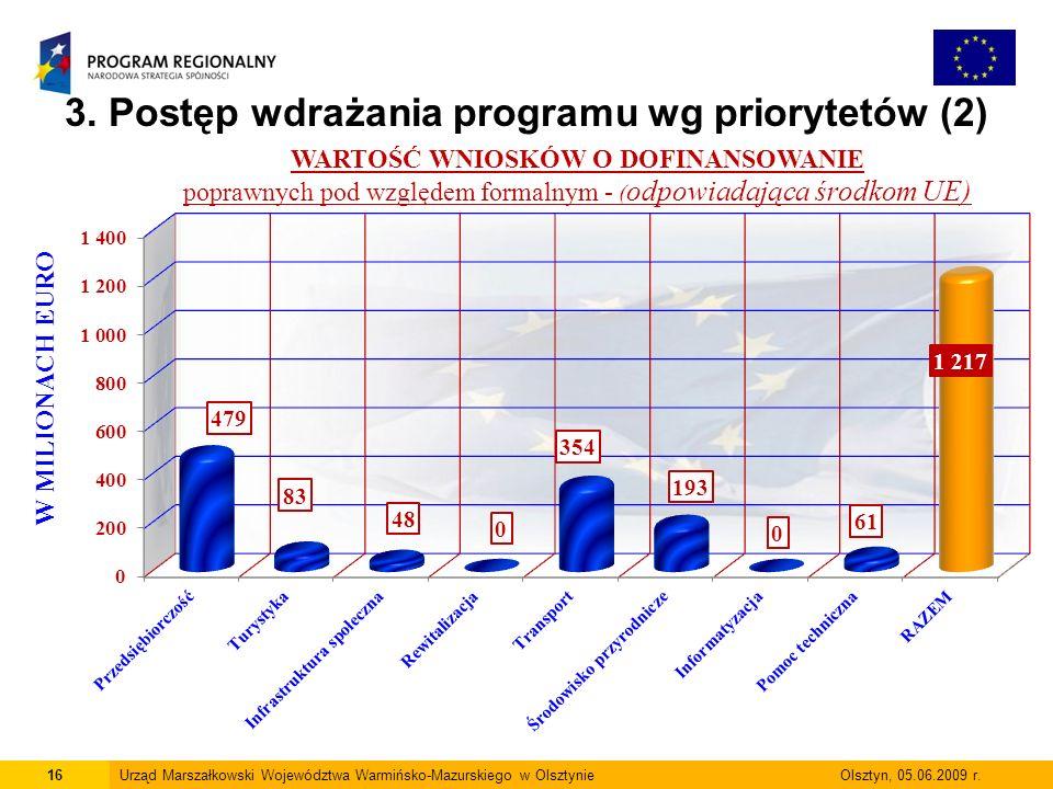3. Postęp wdrażania programu wg priorytetów (2)