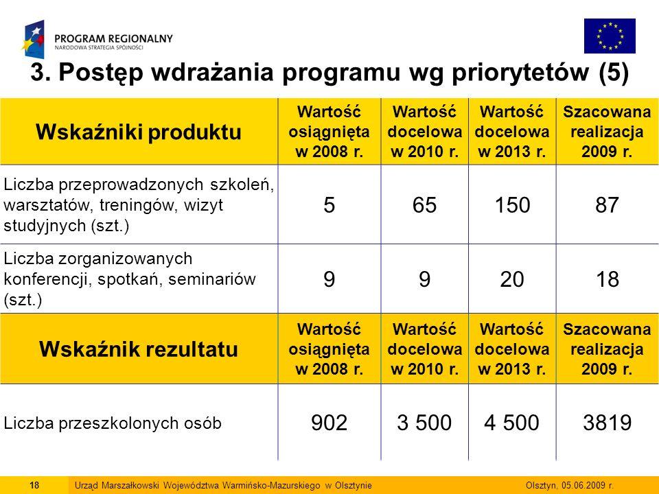 3. Postęp wdrażania programu wg priorytetów (5)