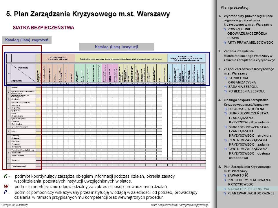 Katalog (lista) instytucji