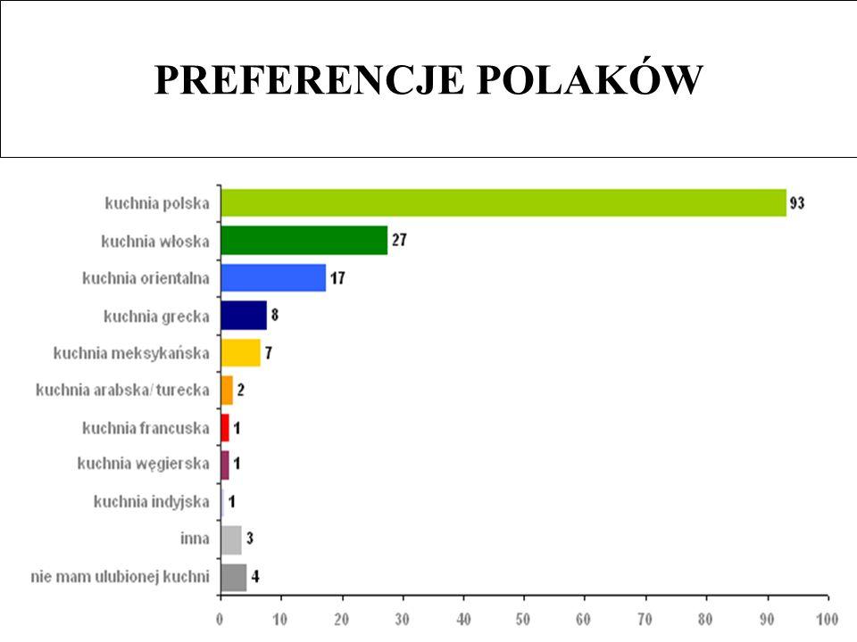 PREFERENCJE POLAKÓW