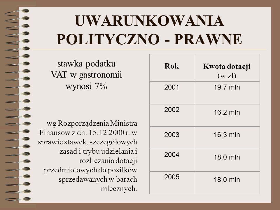 UWARUNKOWANIA POLITYCZNO - PRAWNE