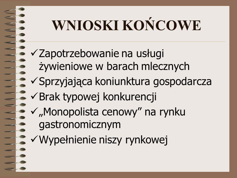 WNIOSKI KOŃCOWE Zapotrzebowanie na usługi żywieniowe w barach mlecznych. Sprzyjająca koniunktura gospodarcza.