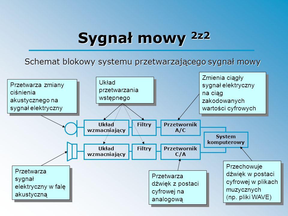 Schemat blokowy systemu przetwarzającego sygnał mowy