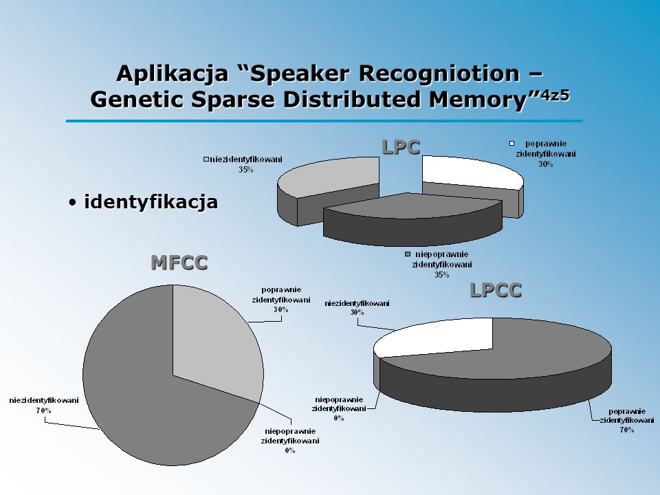 Aplikacja Speaker Recogniotion – Genetic Sparse Distributed Memory 4z5