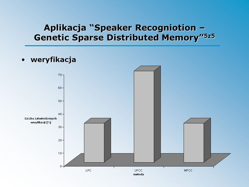 Aplikacja Speaker Recogniotion – Genetic Sparse Distributed Memory 5z5