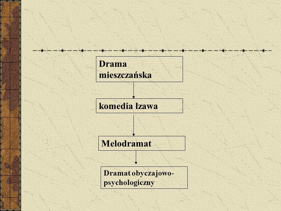 Drama mieszczańska komedia łzawa Melodramat