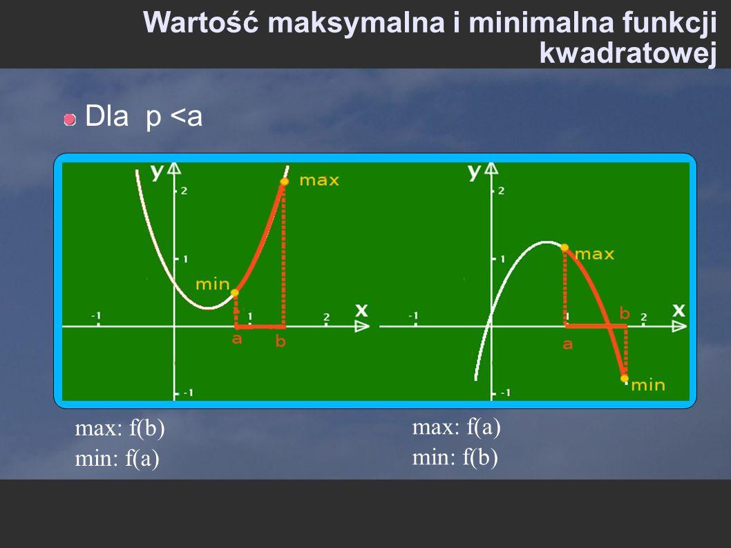 Wartość maksymalna i minimalna funkcji kwadratowej