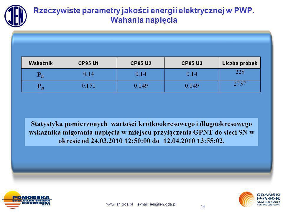 Rzeczywiste parametry jakości energii elektrycznej w PWP