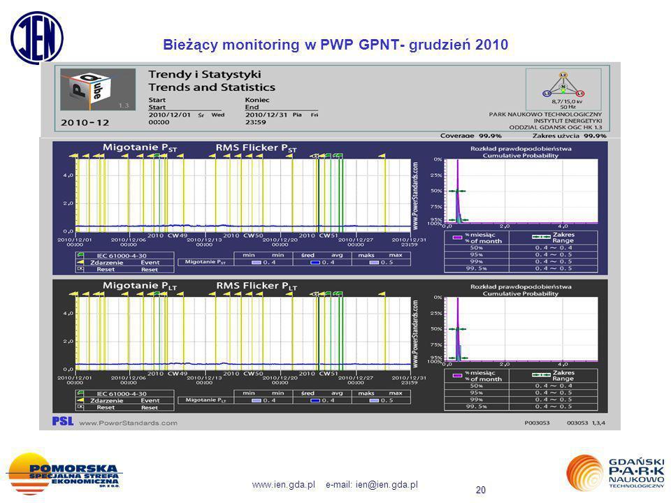 Bieżący monitoring w PWP GPNT- grudzień 2010
