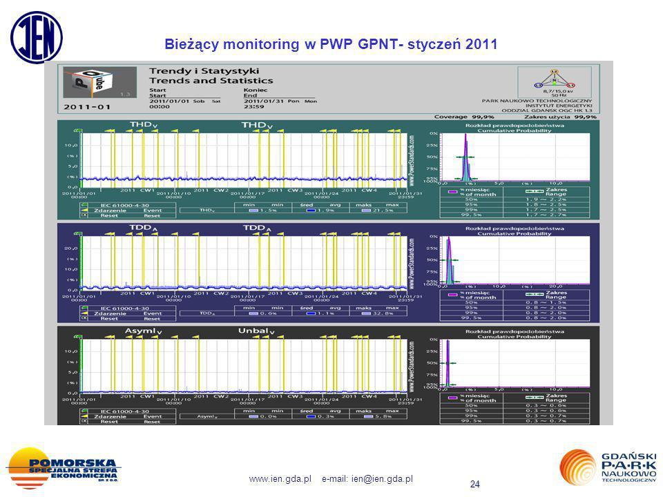 Bieżący monitoring w PWP GPNT- styczeń 2011