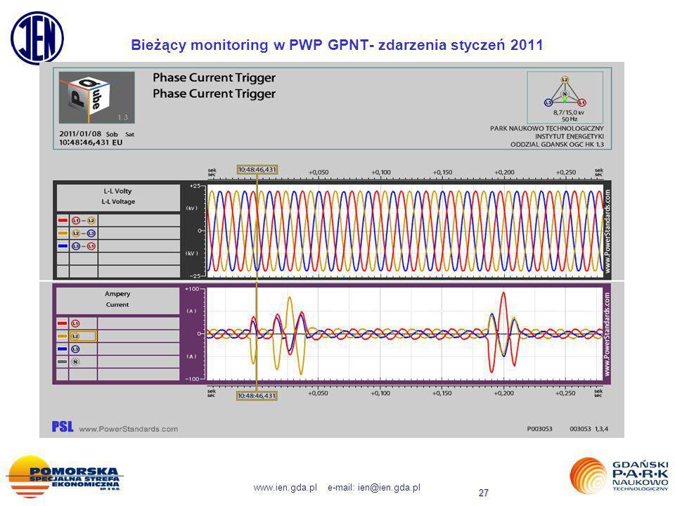 Bieżący monitoring w PWP GPNT- zdarzenia styczeń 2011