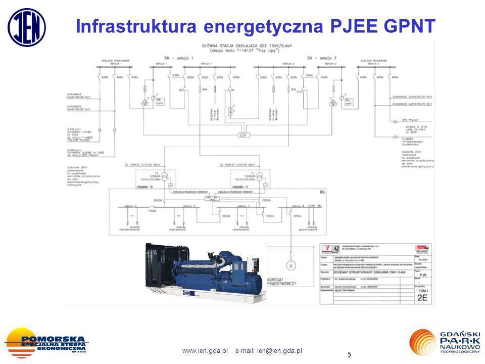Infrastruktura energetyczna PJEE GPNT