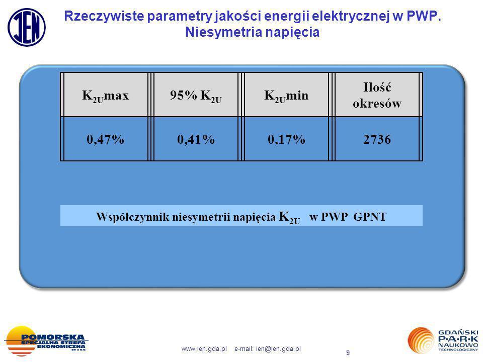 Współczynnik niesymetrii napięcia K2U w PWP GPNT