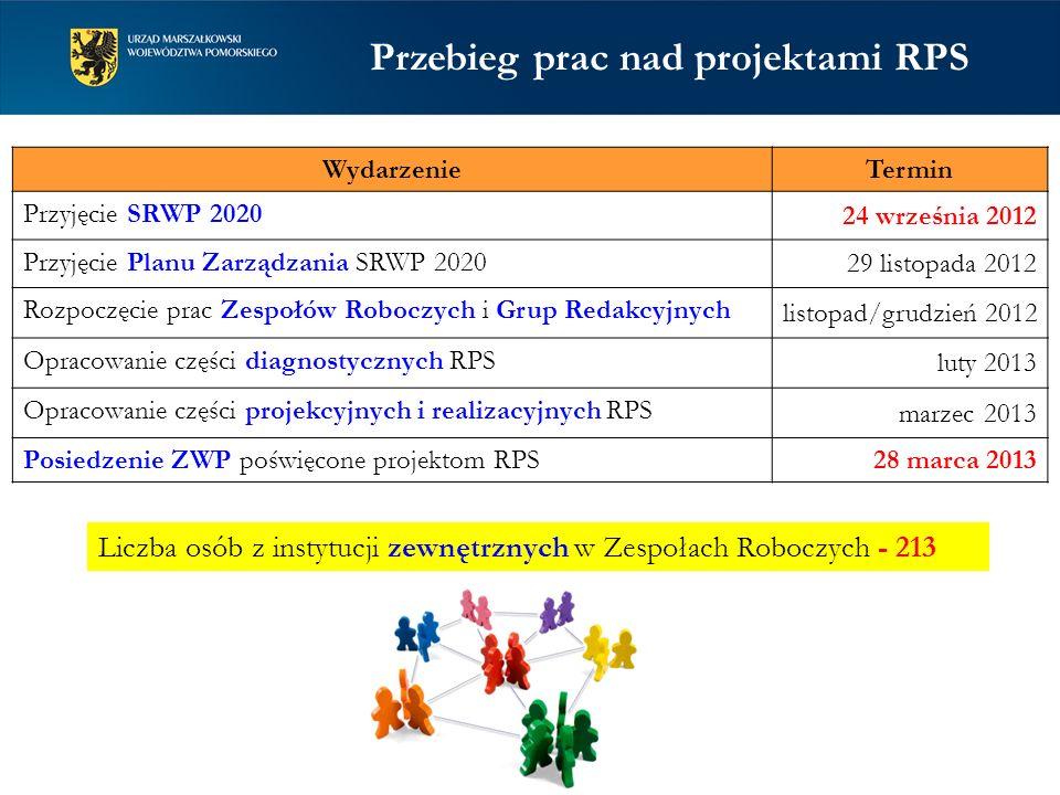 Przebieg prac nad projektami RPS