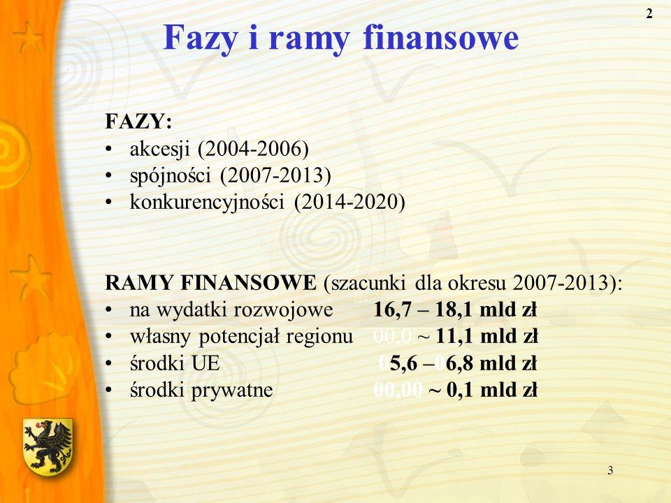 Fazy i ramy finansowe FAZY: akcesji (2004-2006) spójności (2007-2013)