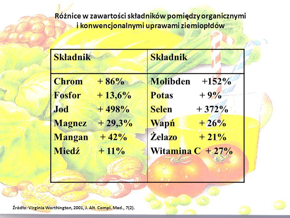 Składnik Chrom + 86% Fosfor + 13,6% Jod + 498% Magnez + 29,3%